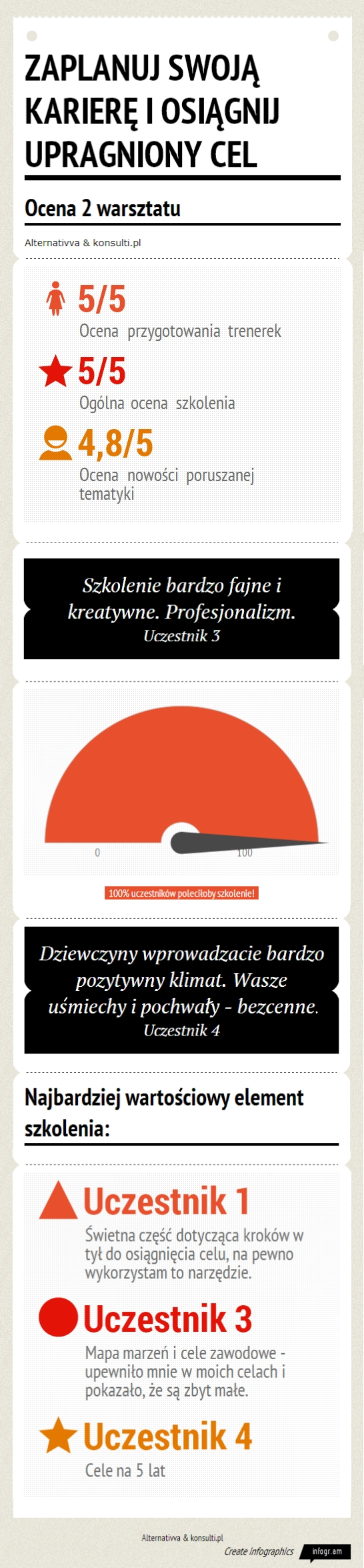 Infografika - ocena warsztatu